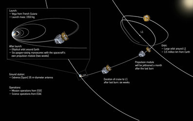LISA Pathfinder's journey from launch to the L1 Sun-Earth Lagrangian point