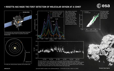 Rosetta's detection of molecular oxygen