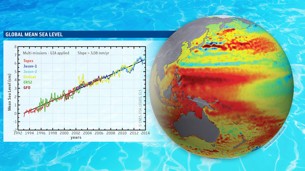 An Ocean Of Change Space For Our Climate Observing The