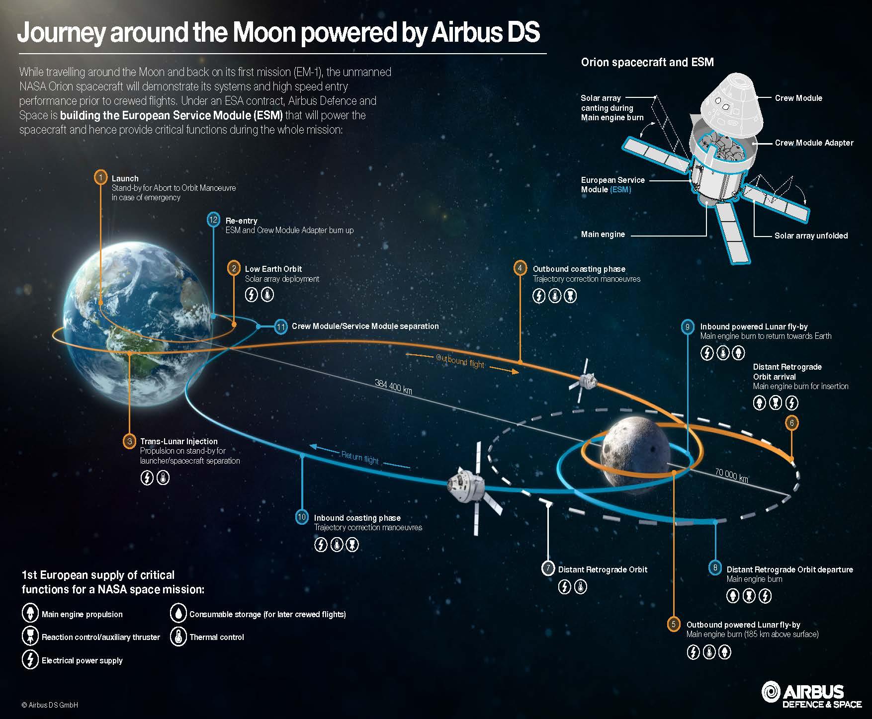 Orion - EM-1 - trajektorie letu