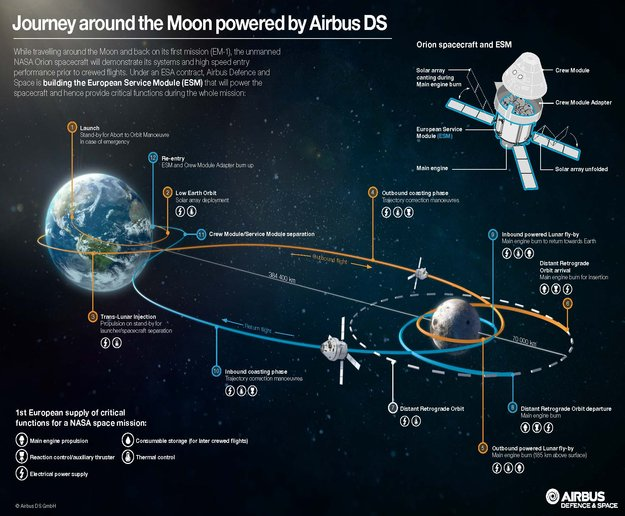Exploration Mission 1 Orion Human Spaceflight Our