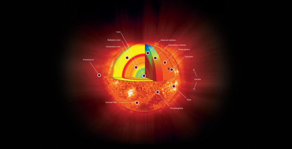 The anatomy of our Sun