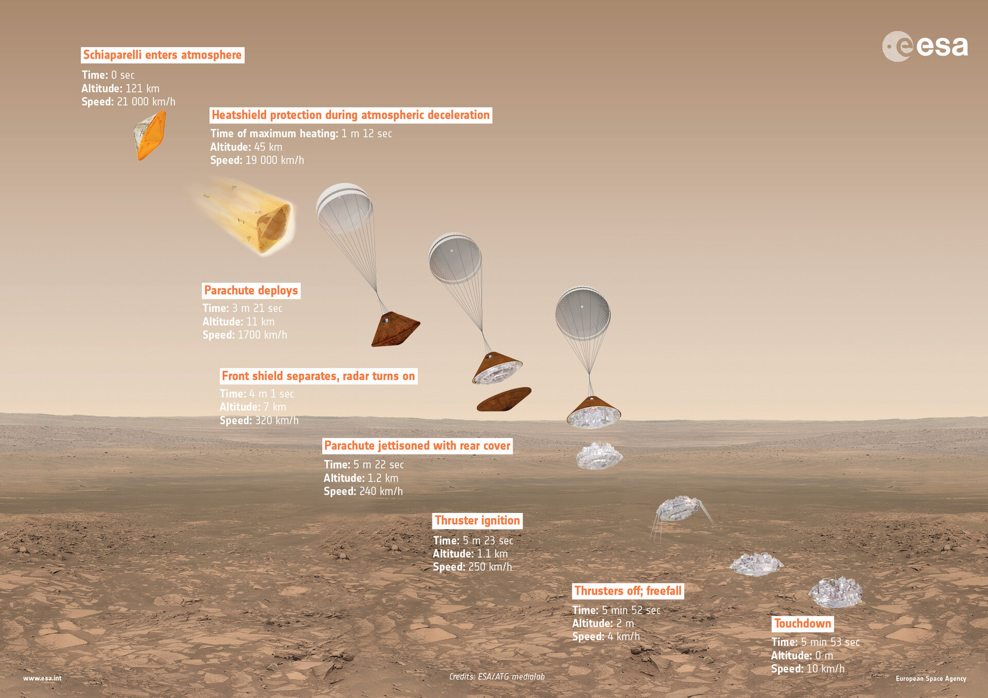 ExoMars 2016 Schiaparelli descent sequence