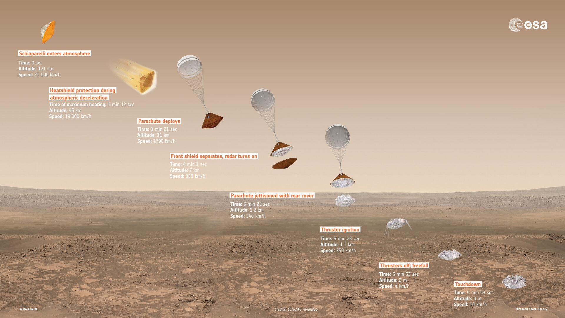 ExoMars 2016 Schiaparelli descent sequence (16:9)