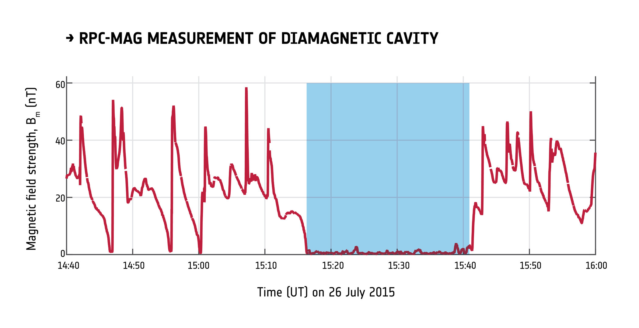 Discovery of diamagnetic cavity