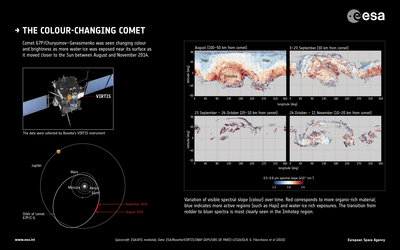 The colour-changing comet