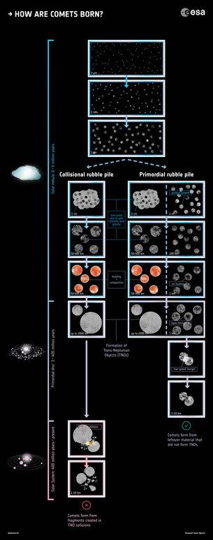 ¿Cómo nacen los cometas?