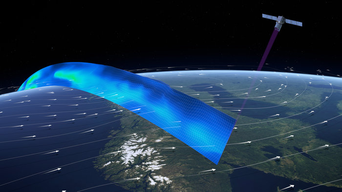 The ADM-Aeolus mission will not only advance our understanding of atmospheric dynamics, but will also provide much-needed information to improve weather forecasts. The satellite carries the first wind lidar in space, which can probe the lowermost 30 km of the atmosphere to provide profiles of wind, aerosols and clouds along the satellite's orbital path. The laser system emits short powerful pulses of ultraviolet light down into the atmosphere. The telescope collects the light that is backscattered from air molecules, particles of dust and droplets of water. The receiver analyses the Doppler shift of the backscattered signal to determine the speed and direction of the wind at various altitudes below the satellite. These near-realtime observations will improve the accuracy of numerical weather and climate prediction and advance our understanding of atmospheric dynamics and processes relevant to climate variability.