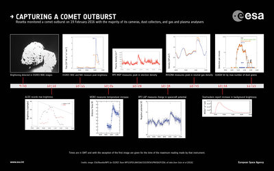 Evolution of a comet outburst