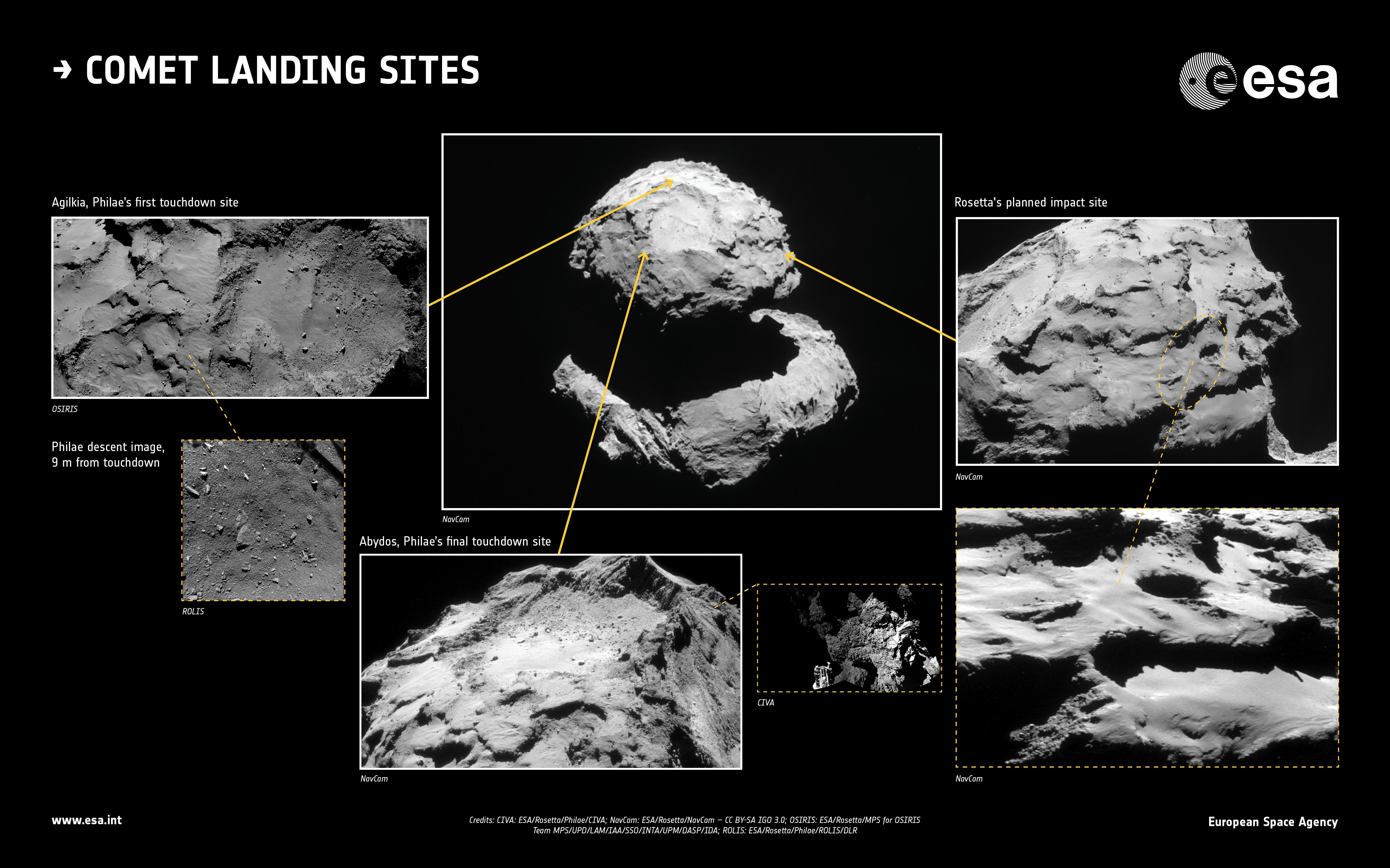 Comet Landing Sites In Context €�