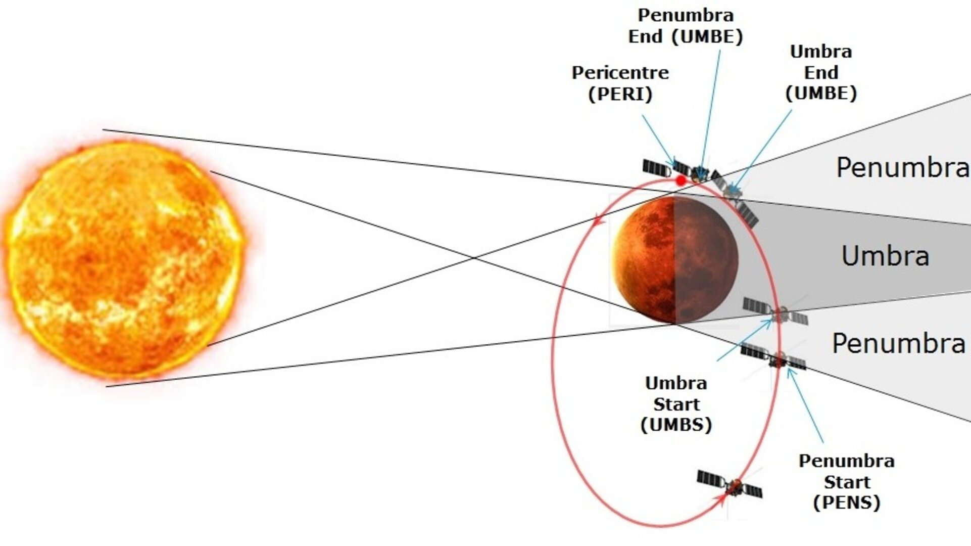 Eclipses in Mars orbit