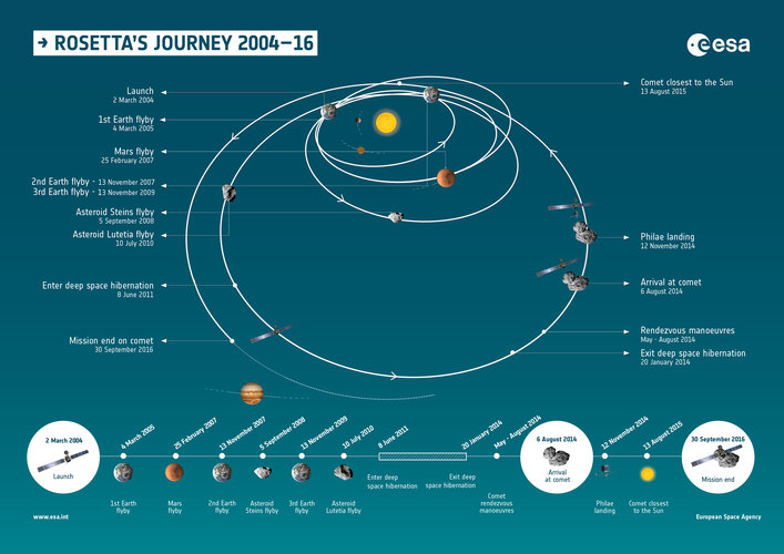 Rosetta's journey and timeline 2004–16