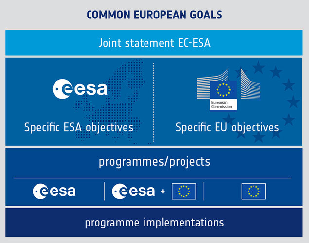 Joint ESA/EU Statement context