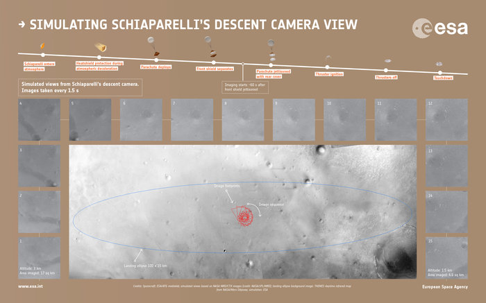 Simulierte Bilder der Descent Camera auf Schiaparelli und Unsicherheitsellipse des Landepunkts auf Meridiani-Planum, Quelle: spacecraft: ESA/ATG medialab; simulated views based on NASA MRO/CTX images (credit: NASA/JPL/MRO); landing ellipse background image: THEMIS daytime infrared map from Mars Odyssey; simulation: ESA