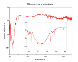 First detection of atmospheric carbon dioxide