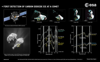 First detection of carbon dioxide at a comet
