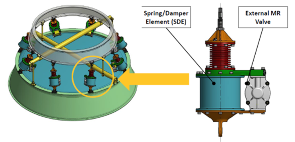 Semi active damping system