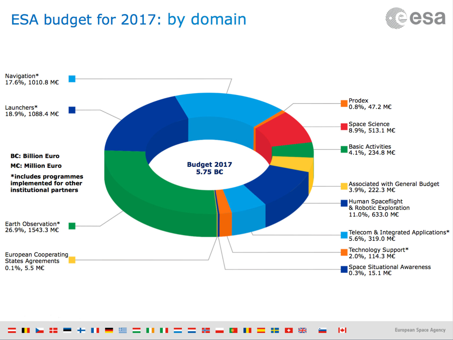 ESA budget 2017: by domain