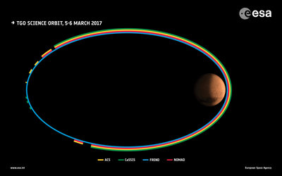 ExoMars science orbit 5–6 March