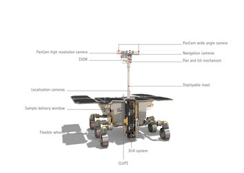 ExoMars rover: front view, annotated