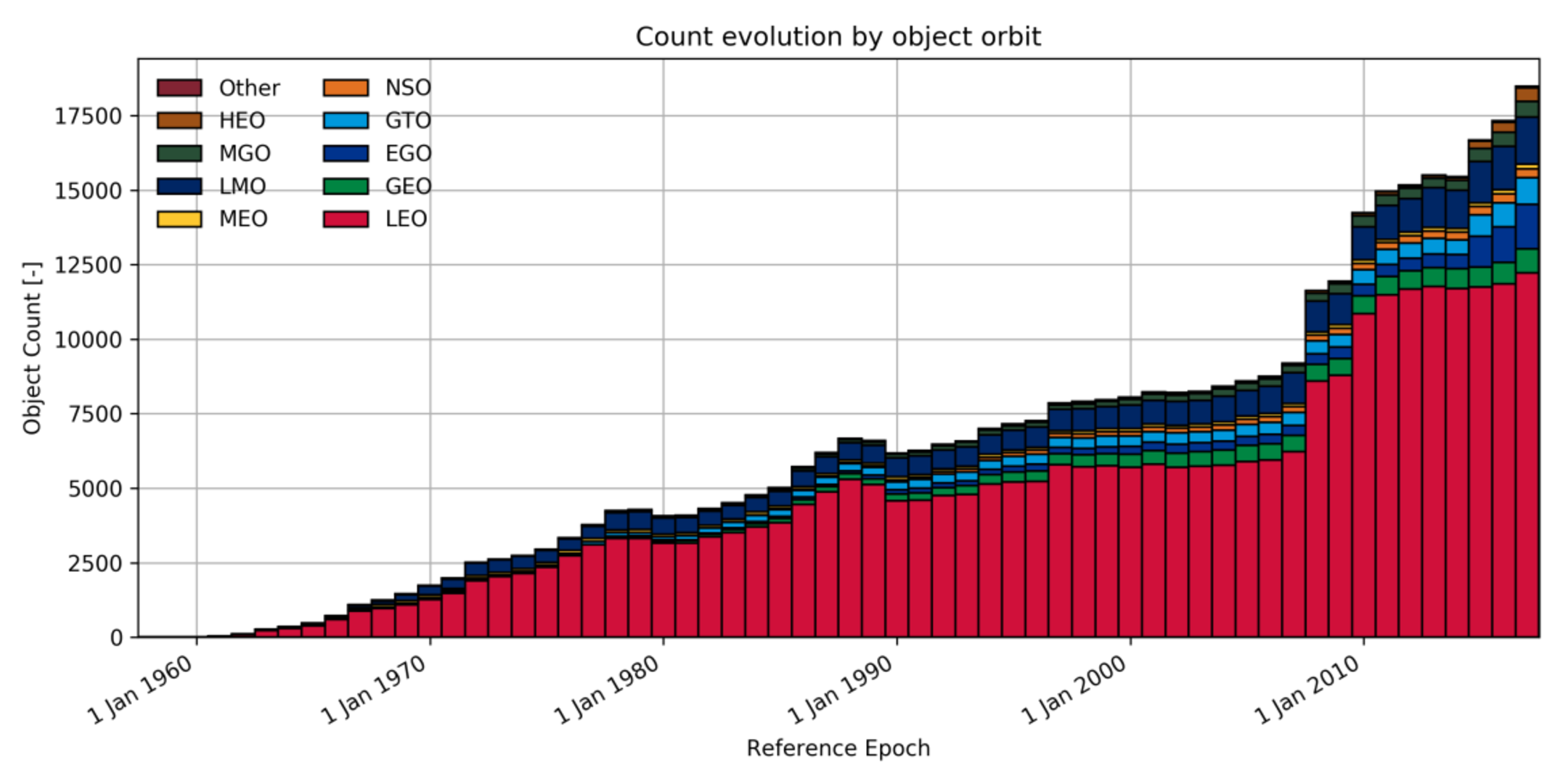 Evolution of space object population