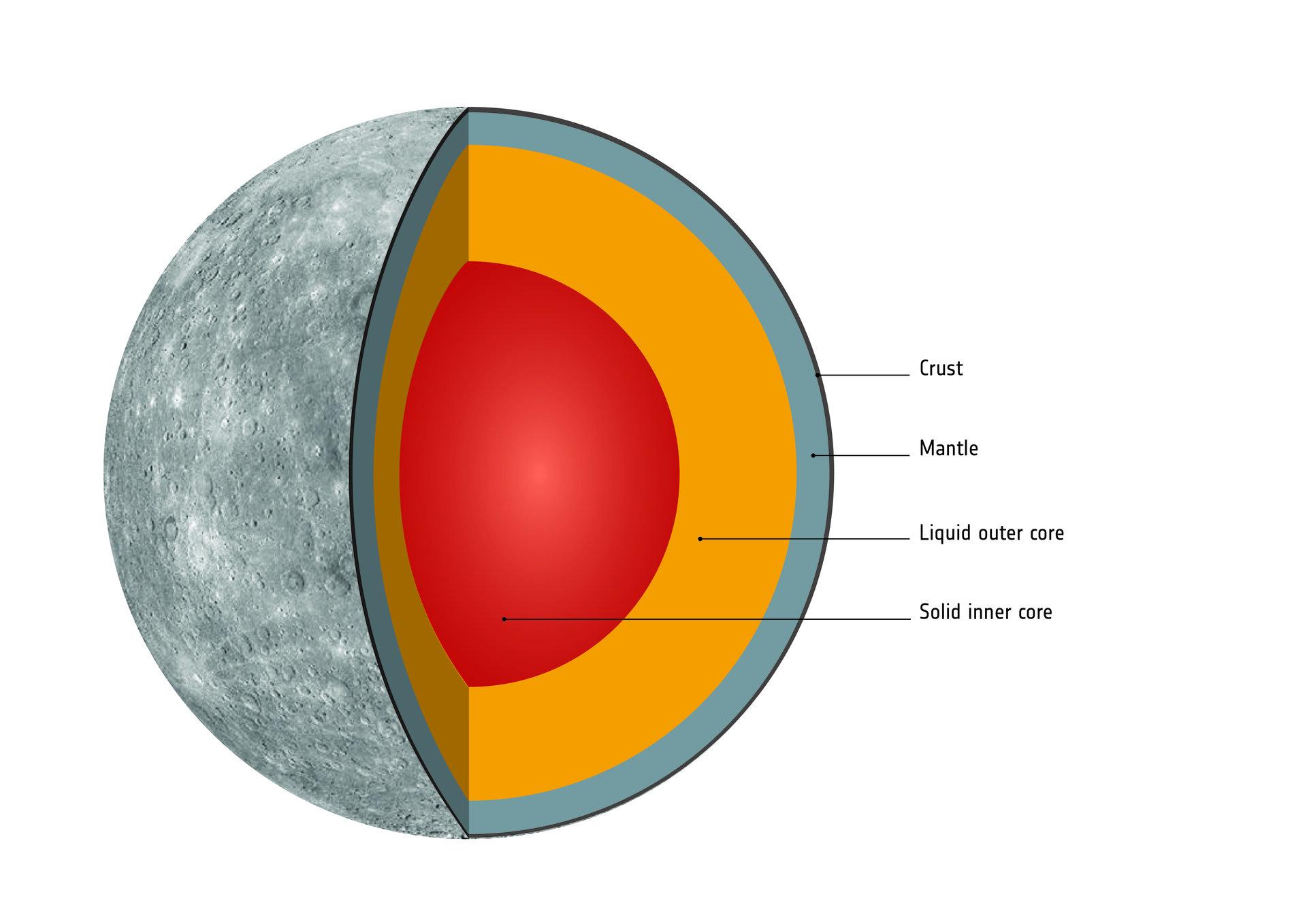 Esa Todo Sobre Mercurio