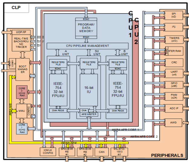 Control Loop Processor (CLP) Phase 1 / Shaping the Future