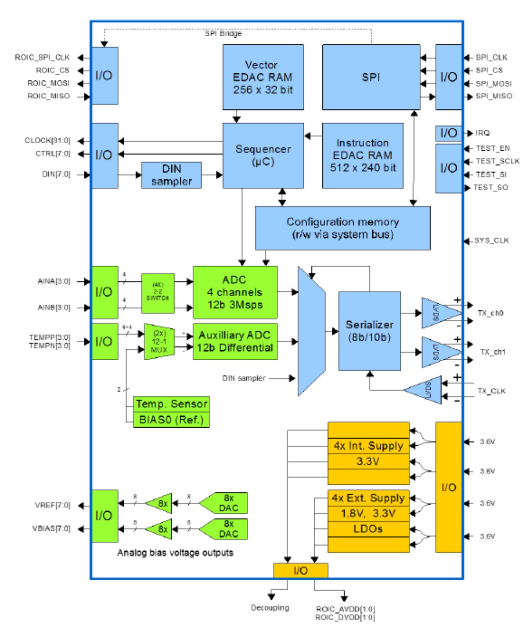 Space in Images - 2017 - 06 - ASIC block diagram
