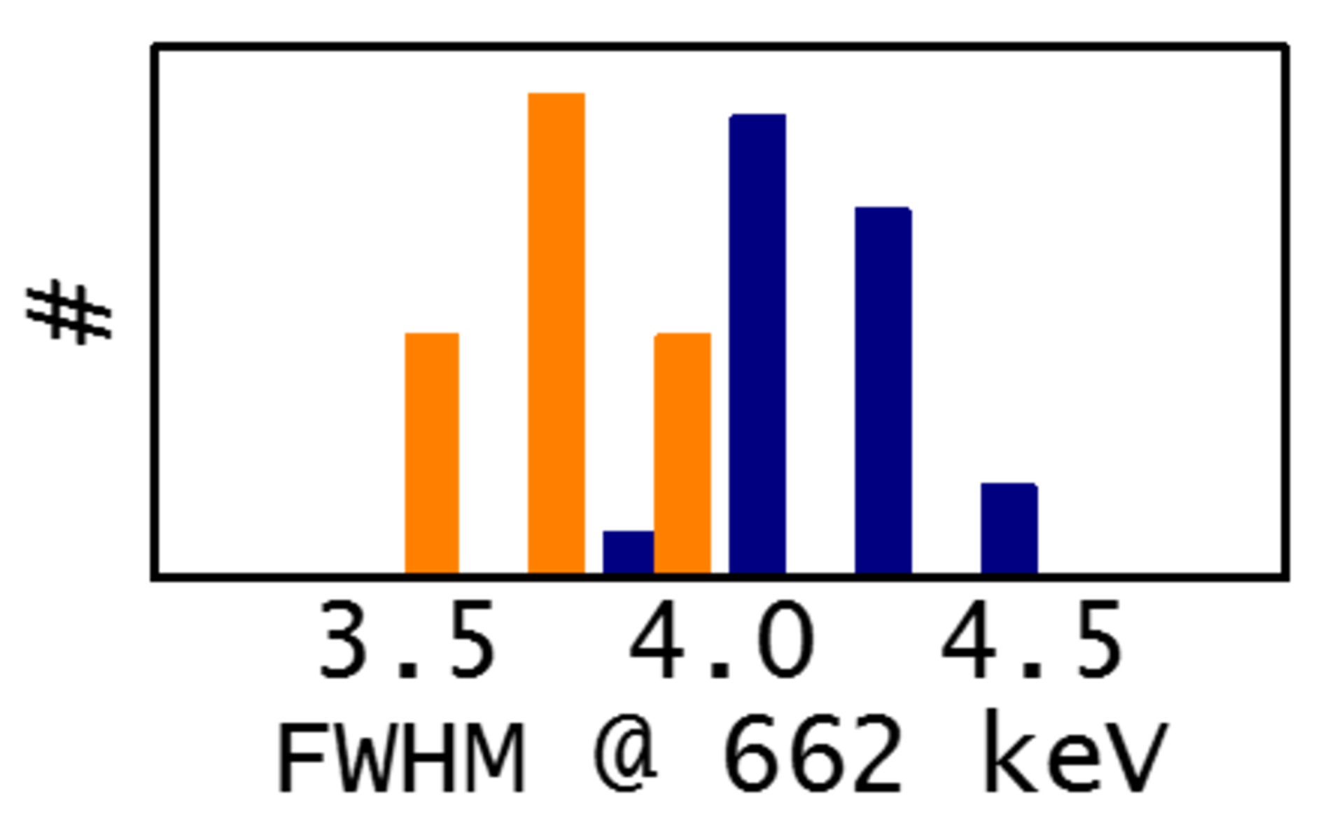 Co-doped (orange) vs standard (blue) CeBr3