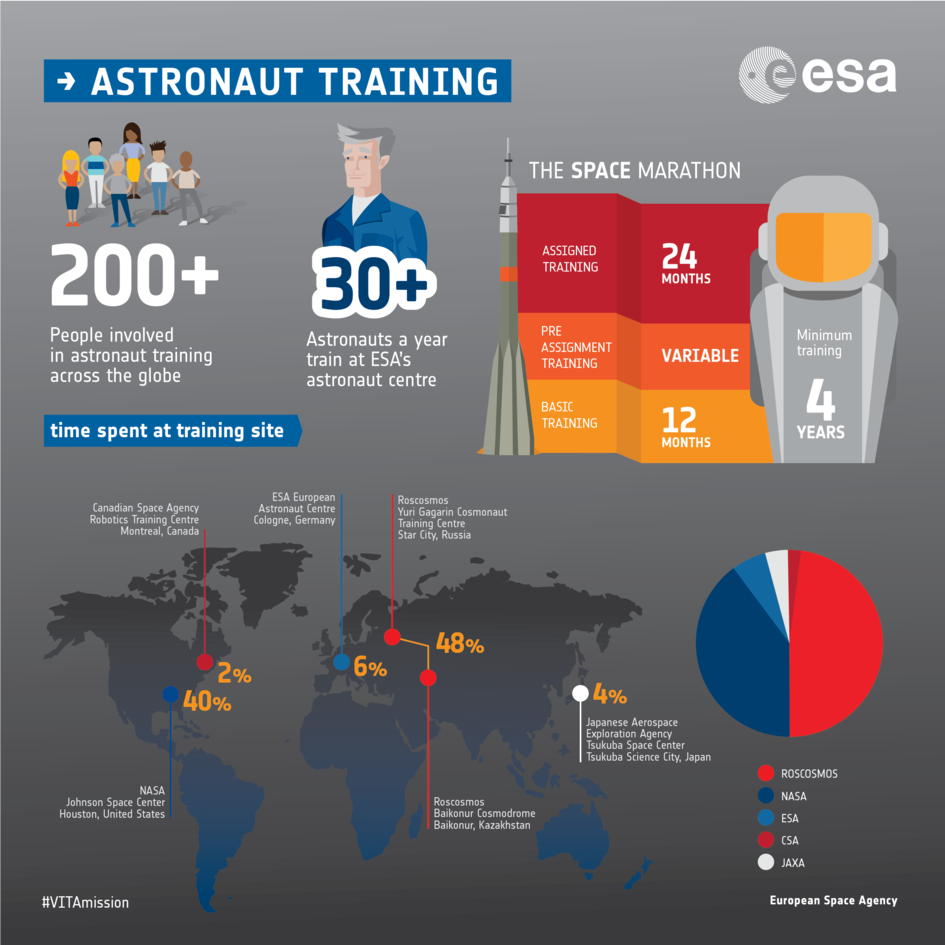 Astronaut training infographic: VITA mission