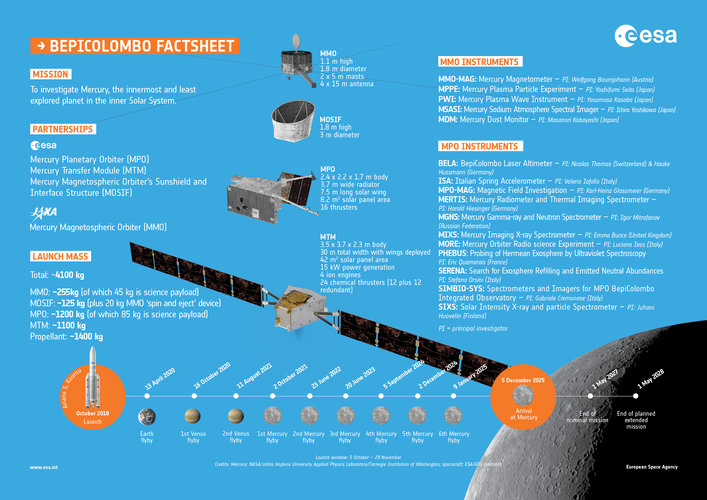 Bepicolombo spacecraft facts
