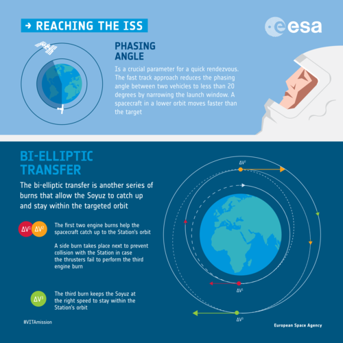 Catching the ISS infographic
