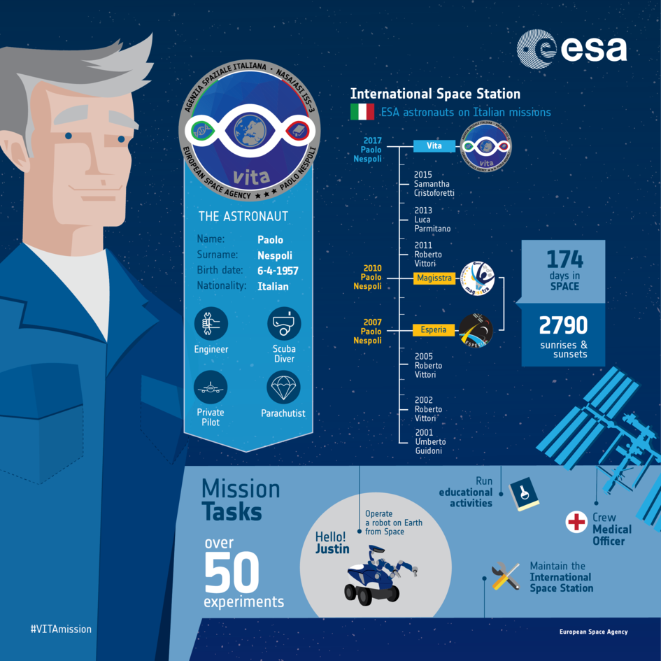 Les astronautes Italiens ESA_astronaut_Paolo_Nespoli_an_infographic_fullwidth