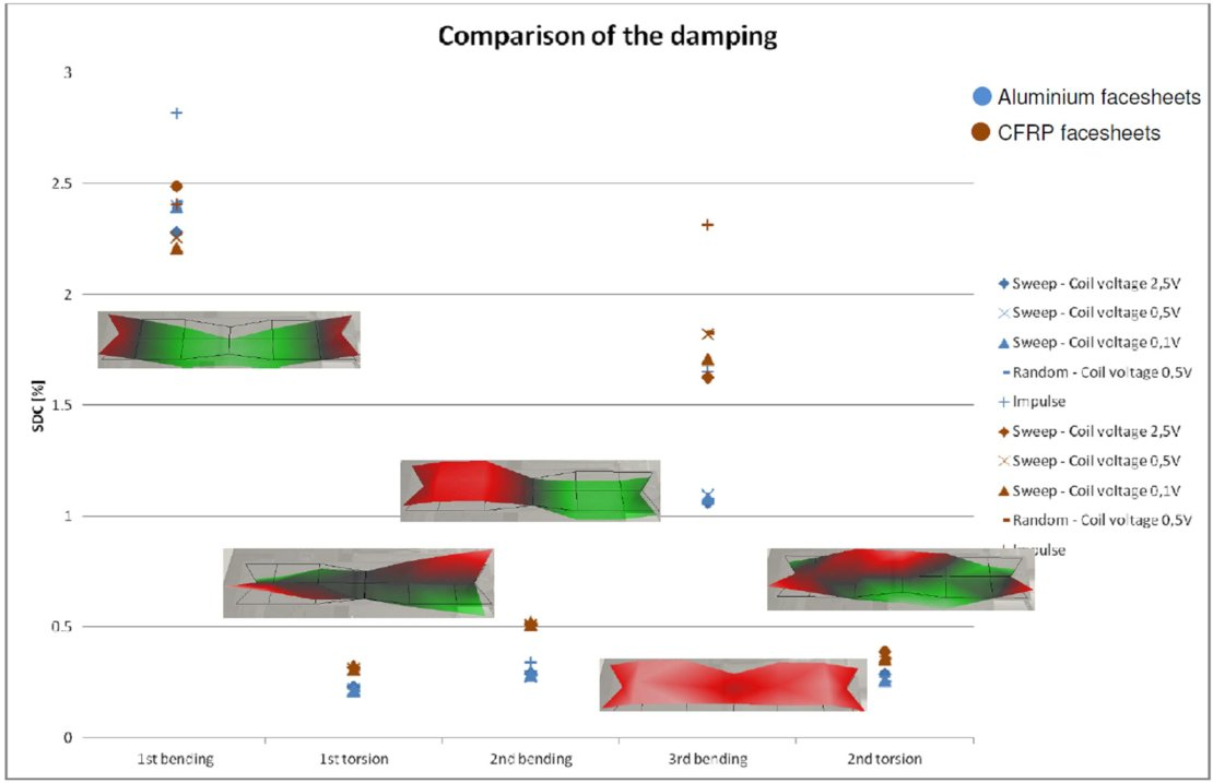 Identification of structural components damping