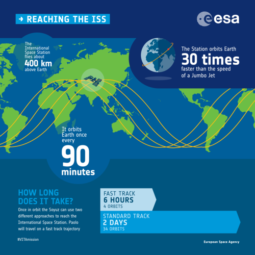 Reaching the ISS infographic
