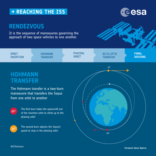 Rendezvous with the ISS infographic