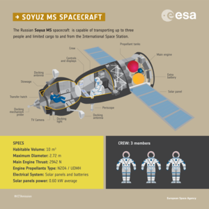 Soyuz MS spacecraft infographic