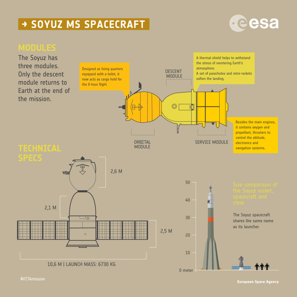 Soyuz MS spacecraft infographic - Modules and Specs