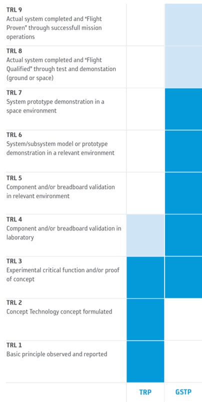 Technology Readiness Level (TRL) scale levels w.r.t. TRP and GSTP