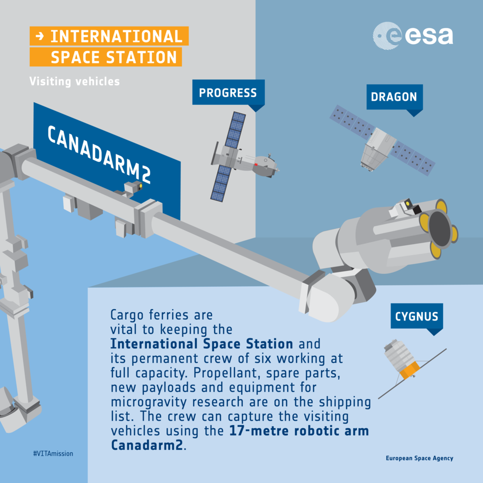 Canadarm2 and visiting vehicles to ISS infographic