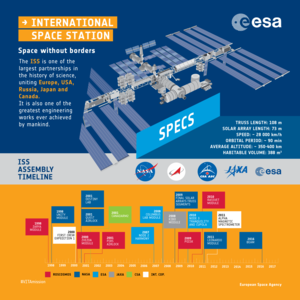 ISS: infographic