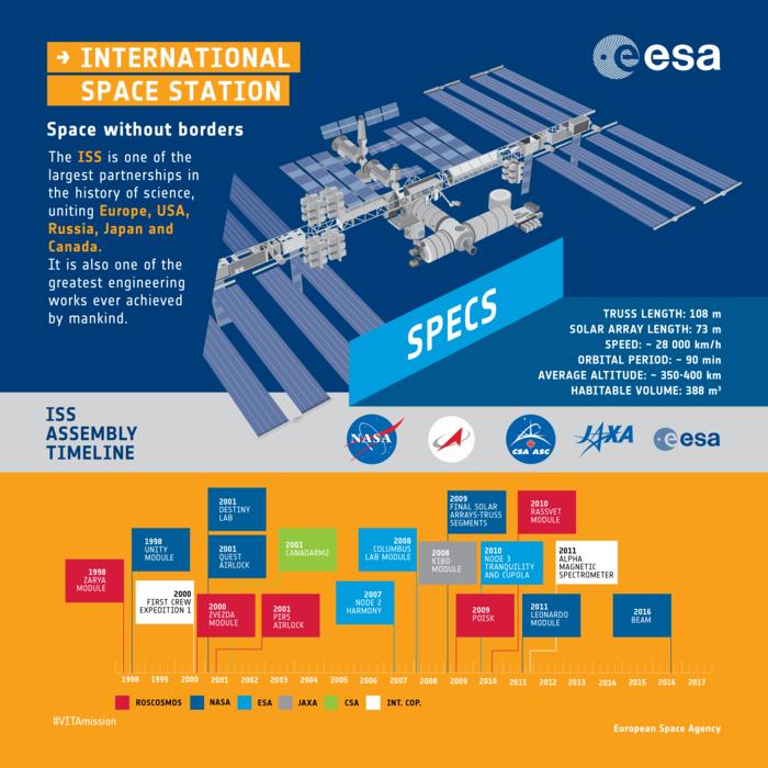 2017 international space station - photo #45