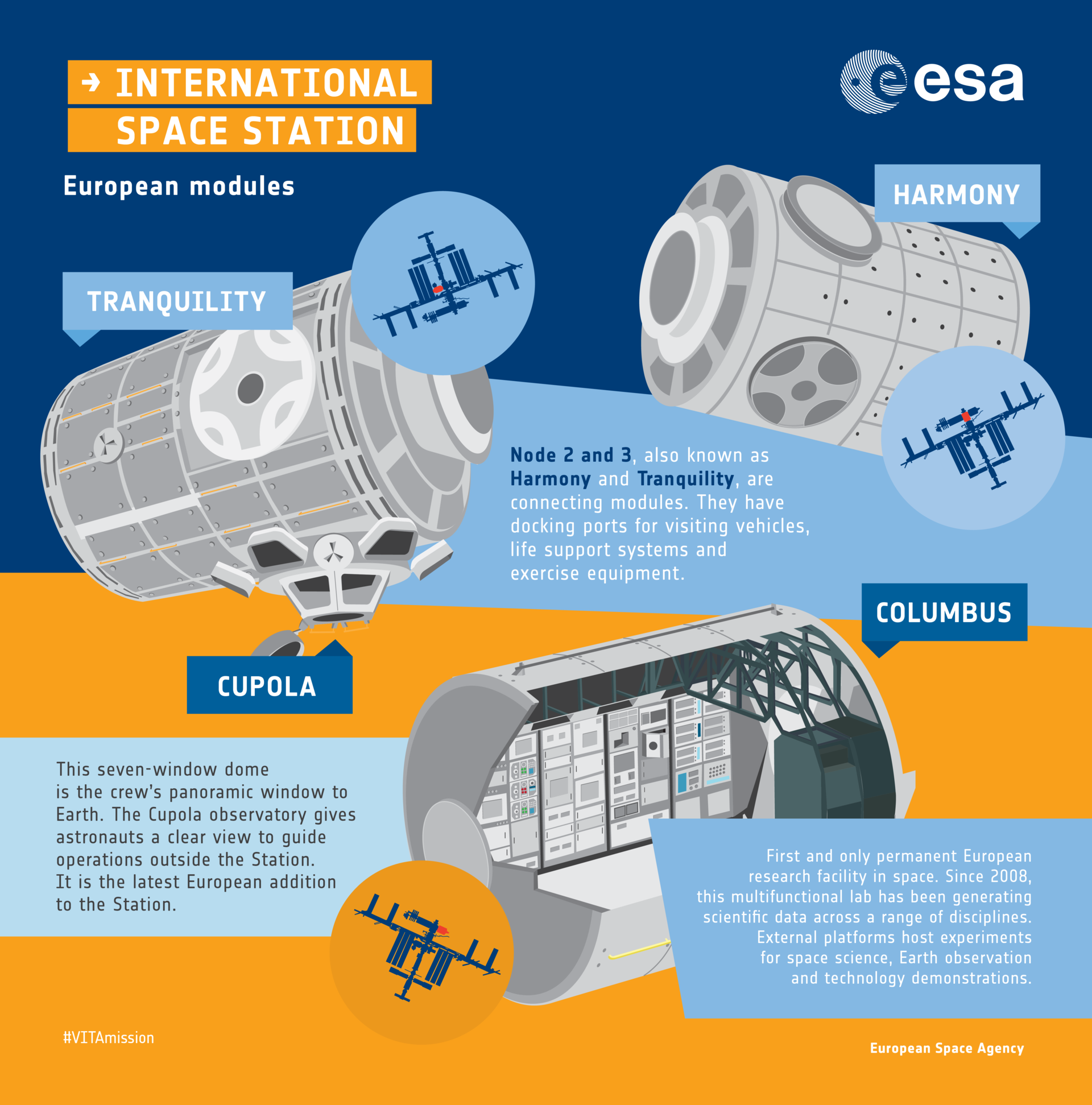 ISS European modules: an infographic