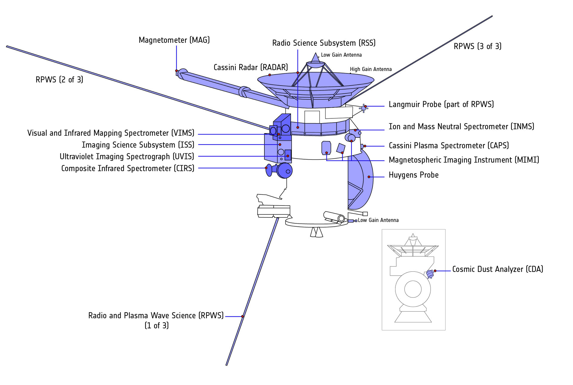 Cassini instrument overview