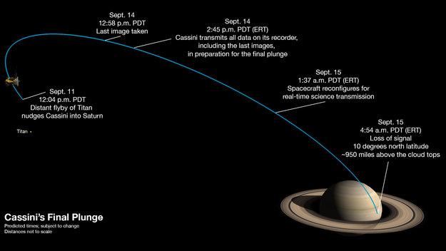 Cassinis sidste loop fra Saturn