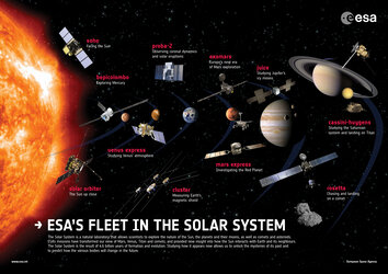 ESA's fleet in the Solar System poster 2017