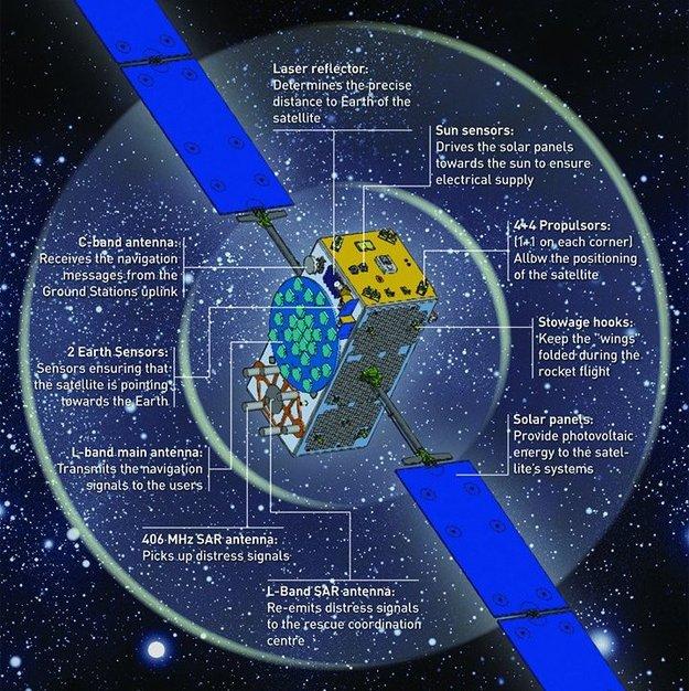 Satellite Anatomy Galileo Navigation Our Activities ESA - Satelite image