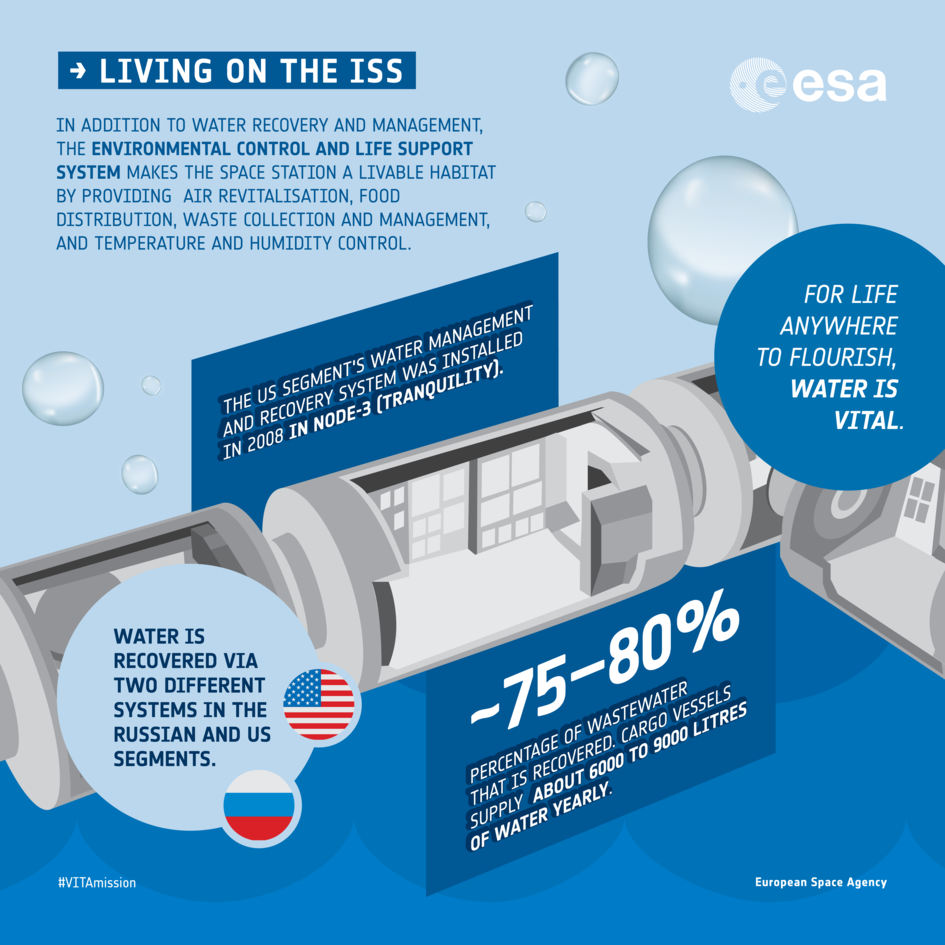 Recycling water on the ISS: Fun facts