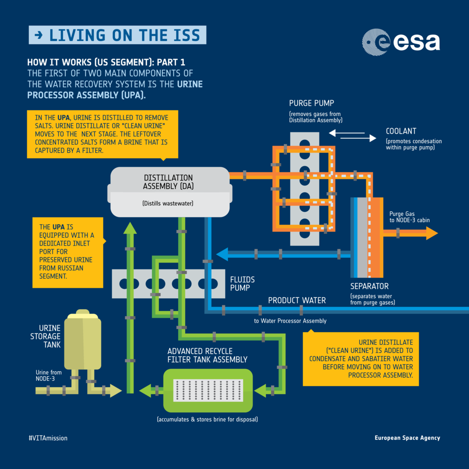Recycling water on the ISS: How it works pt. 1