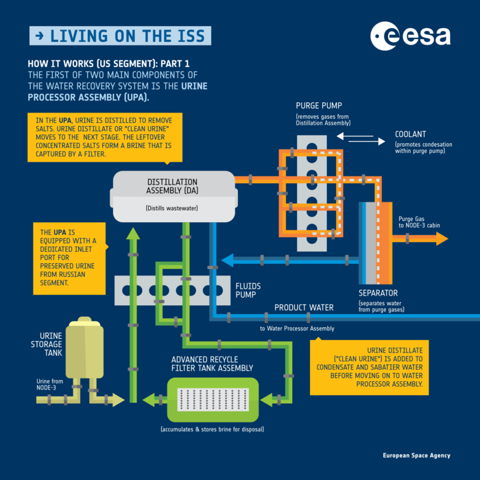recycling water on the iss: how it works pt  1